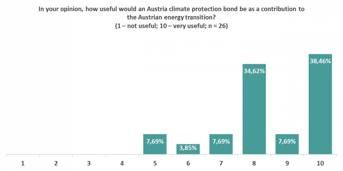 Graphic 1: In your opinion, how useful would an Austria climate protection bond be as a contribution to the Austrian energy transition? (1 – not useful; 10 – very useful; n = 26)