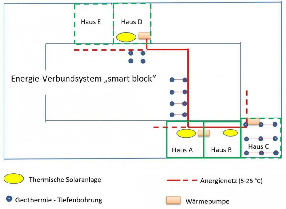 Schematische Skizze eines Anergie-Netzes in einem Wiener Gründerzeit-Häuserblock.